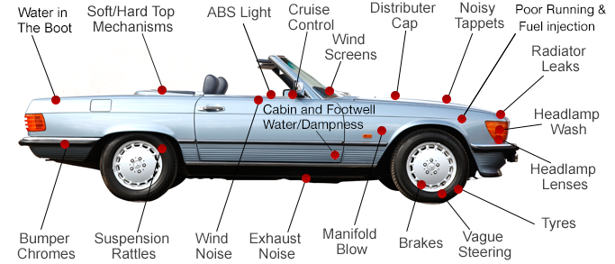 Annotated diagram with common issues identified by The SL Shop in Mercedes-Benz SL R107's