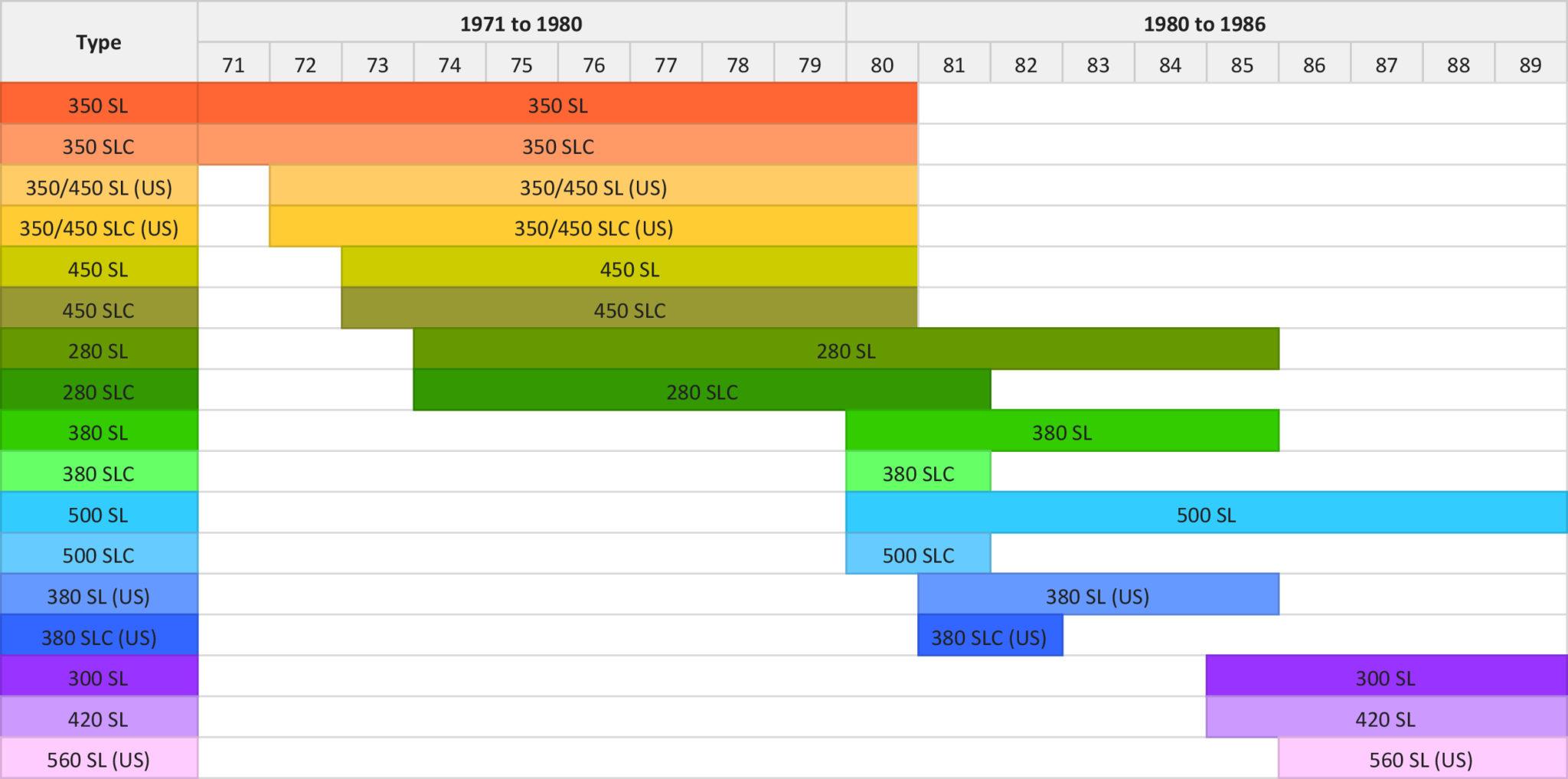 Mercedes-Benz R107 SL Model and Engine Timeline